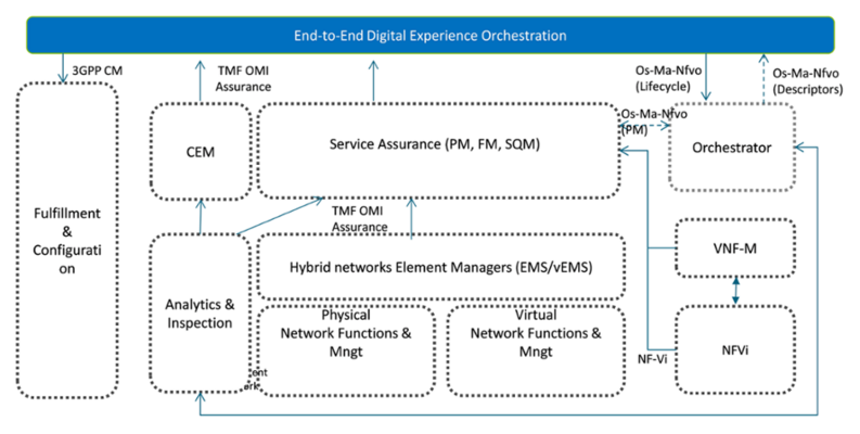 How CSPs should manage and assure digital services over NFV/SDN - Mounir  Ladki