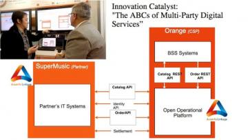 "Asia Info Linkage Demo of Catalyst Project - ""The ABC's of Multi-Party Digital Services"""